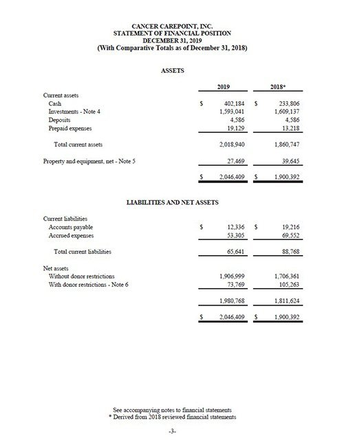 Cancer CAREpoint 2019 FInancial Report